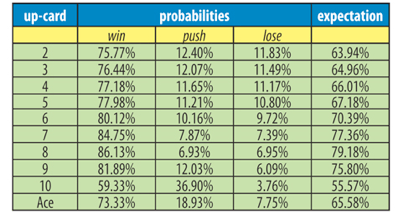 Probability of Winning in Blackjack