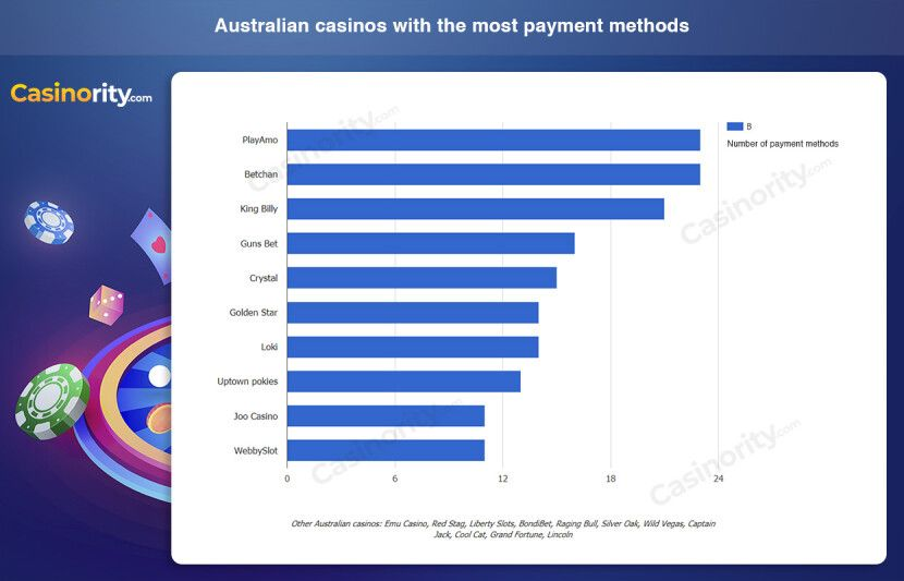 australia online casinos with the most payment methods